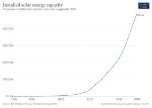 Güneş Enerjisi Kurulu Kapasite